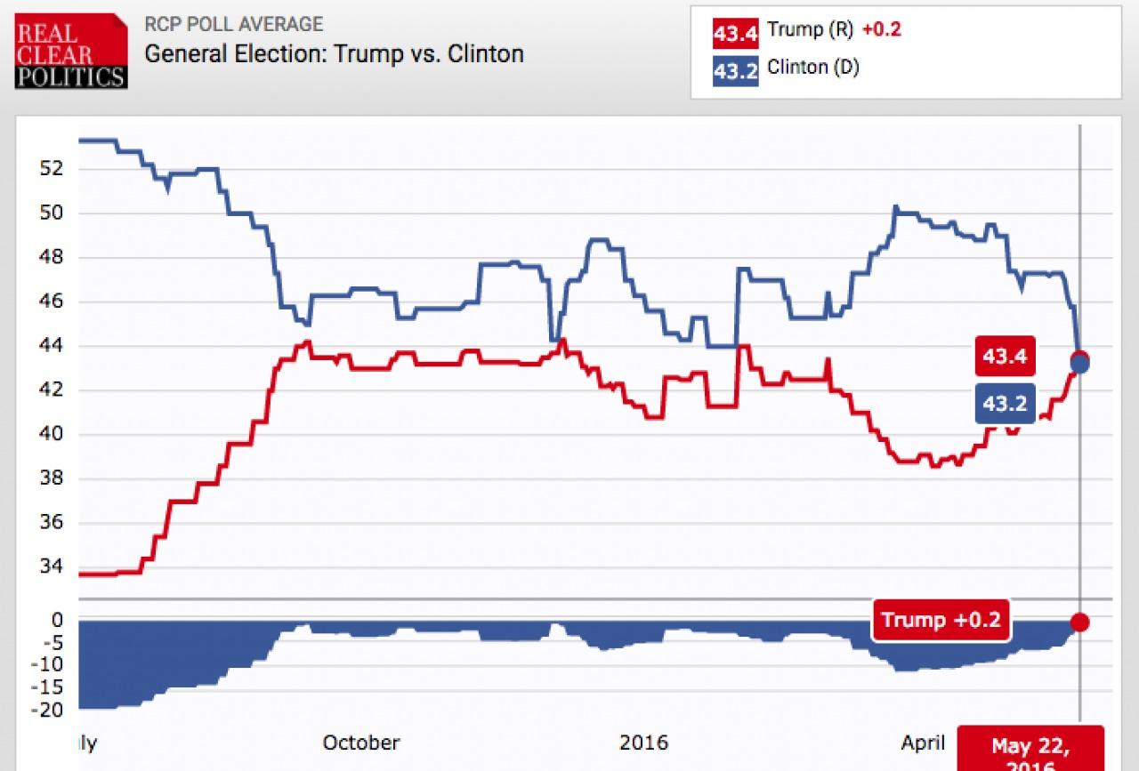 特朗普支持度(紅色)自去年7月以來未曾超越希拉里(藍色),終在最近一周打破紀錄。(RCP)
