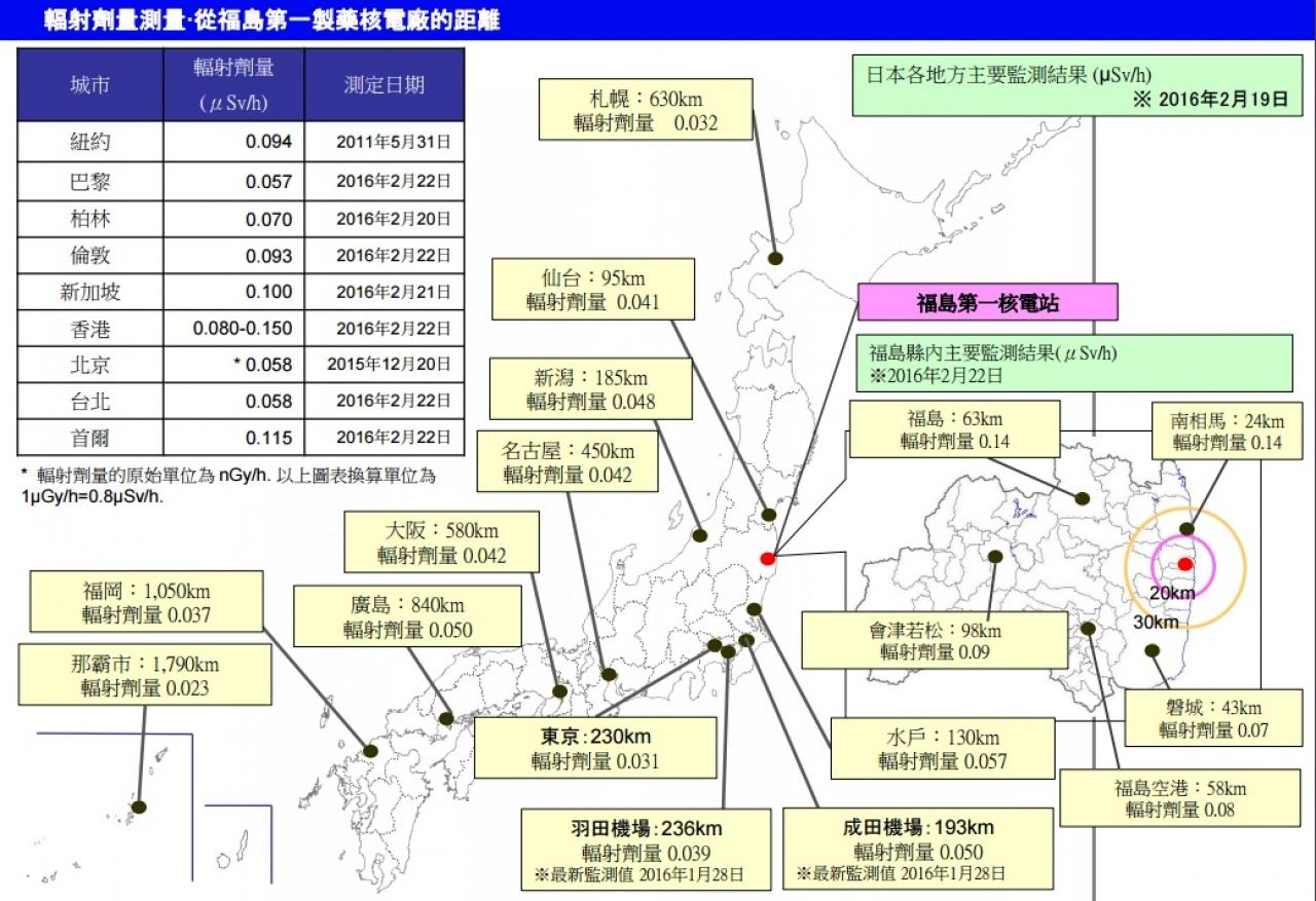 (資料來源:日本國家旅遊局)